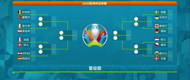 歐洲杯16強名單出爐